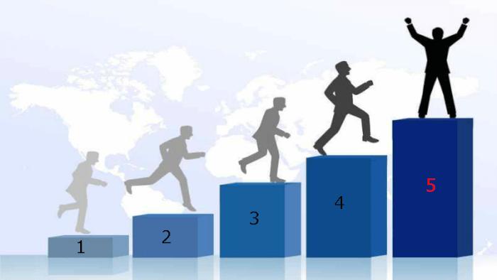 Модификация стратегии лесенка