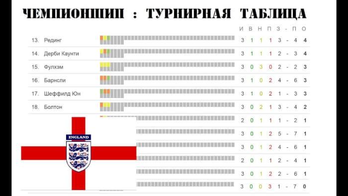 Турнирная таблица Чемпионшип Англии